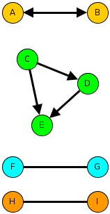 Example sub-graphs that illustrate small-scale social process.