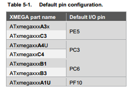 Default pin configuration table from AVR1916.