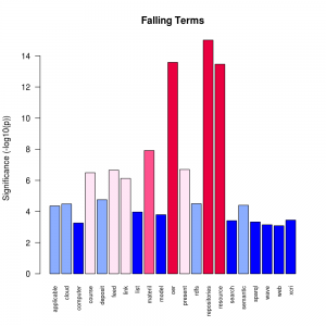 Significant Falling Terms
