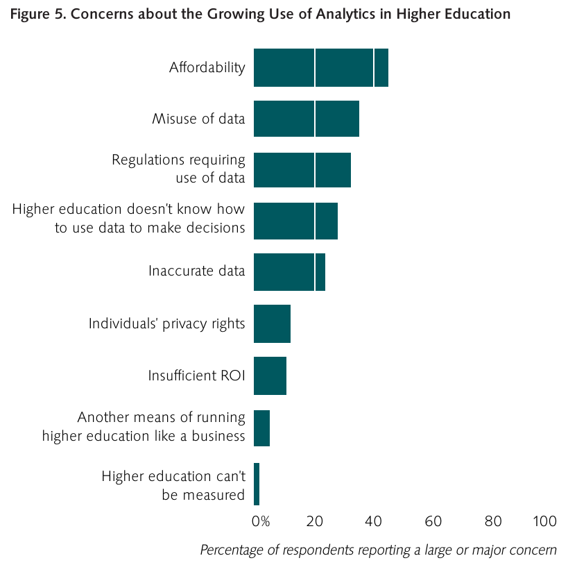 """From: """"Analytics in Higher Education: Benefits, Barriers, Progress, and Recommendations"""" [1]"""